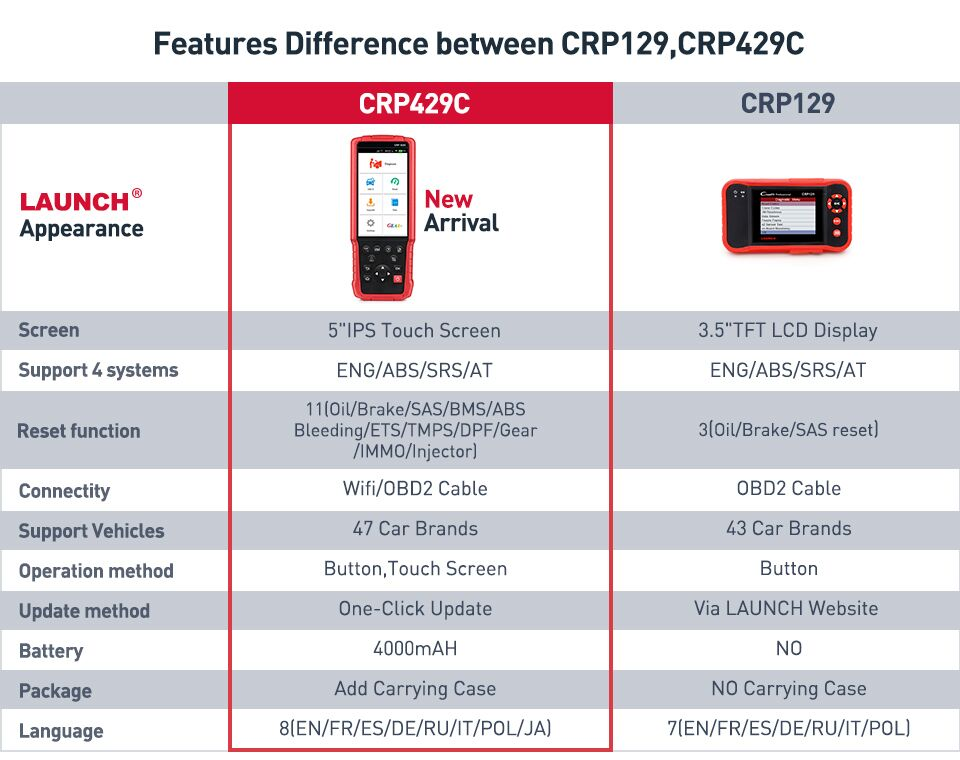 Launch CRP429C vs Launch CRP129